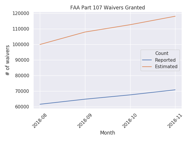 number of part 107 certificates granted