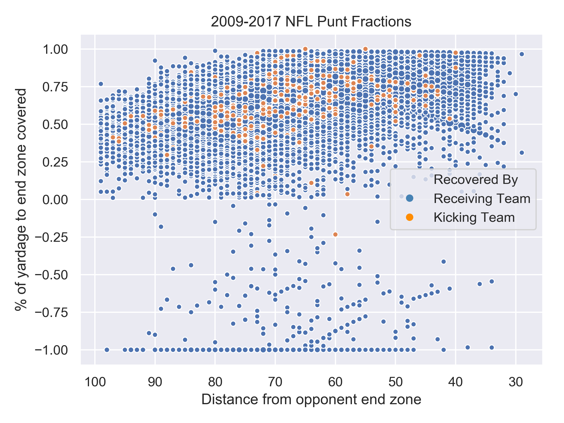 NFL punt fraction
