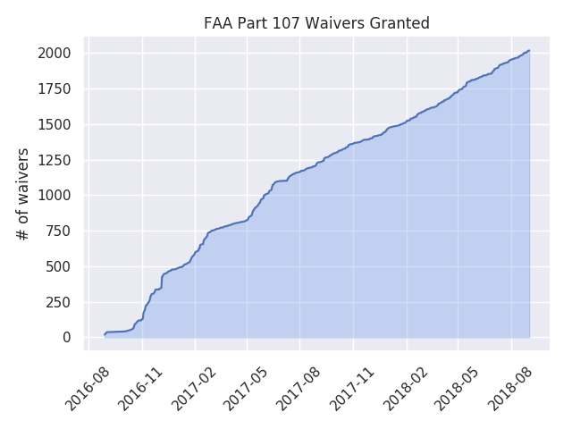number of part 107 waivers granted